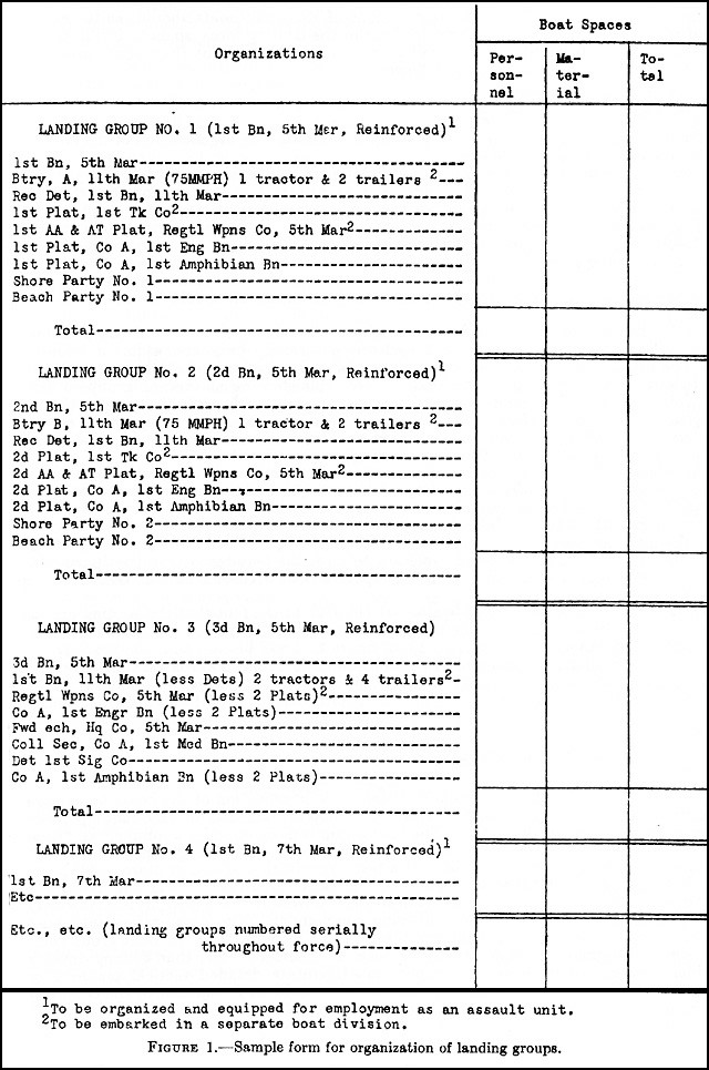 Figure 1. - Sample form for organization of landing groups.