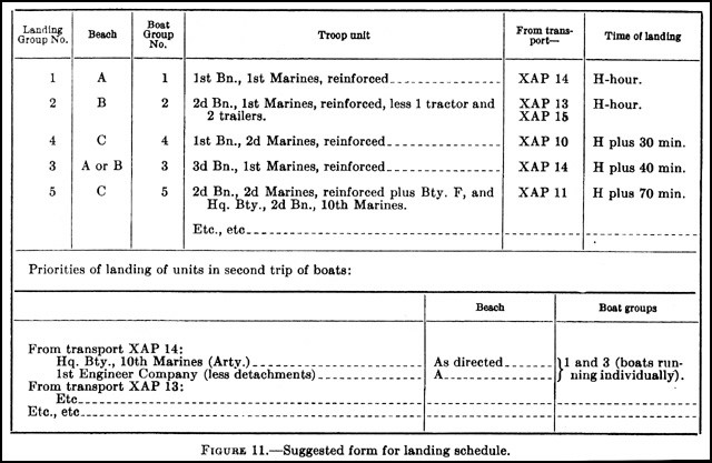 Figure 11. - Suggested form for landing schedule.