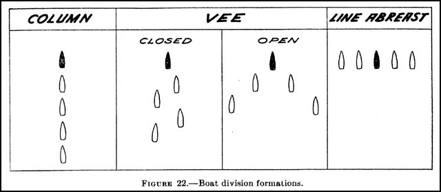 Figure 22. - Boat division formations.