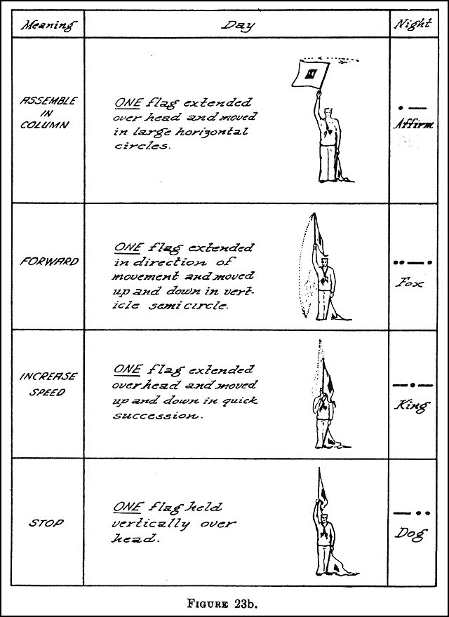 Figure 23b. - Table of boat formation signals.