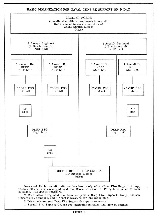 Figure 4. - Basic Organization for Naval Gunfire Support On D-Day.