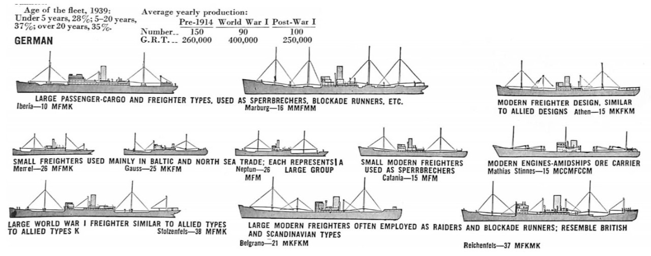 Merchant Ship ShapeItalian, French, German, Standard Types
