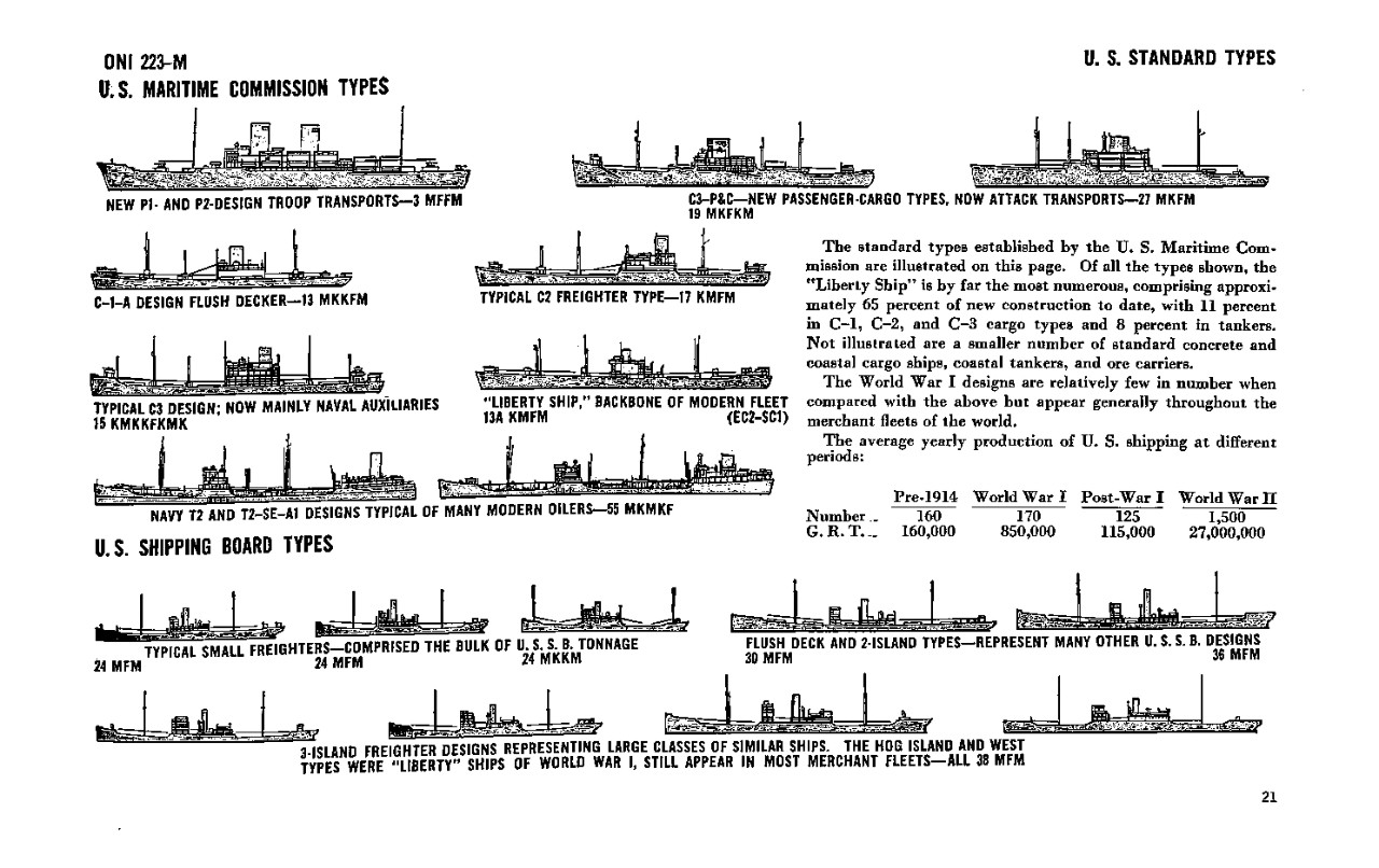 US Maritime Commission Types