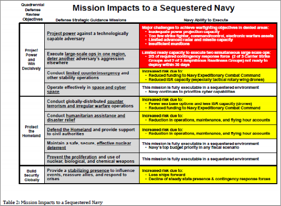 Figure 1. Navy Table on Mission Impacts of Limiting Navy's Budget to BC Levels
