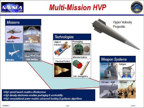 "Slide 7 from Navy briefing entitled ""Electromagnetic Railgun"