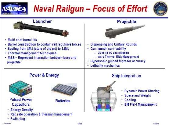 Figure 16. Development Challenges for EMRG, slide: Naval Railgun - Focus on Effort, Launcher, Projectile, Power & Energy, and Ship Integration.