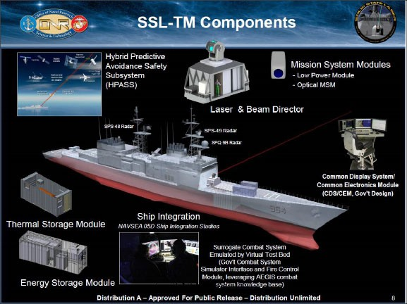 Figure 6. ONR Graphic of LWSD Components - Artist's rendering - showing Hybrid Predictive Avoidance Subsystem, Mission System Modules, Thermal Storage Module and Ship Integration.
