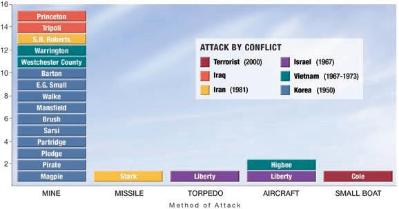 Bar Graph: Attack by Conflict comparing method of attack of ships by mine, missile, torpedo, aircraft and small boat.