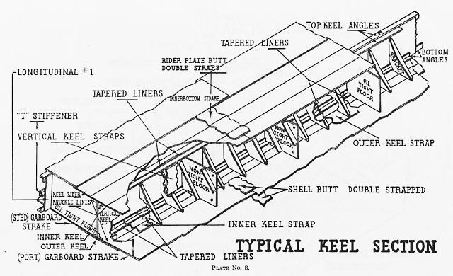 Diagram of a typical keel section