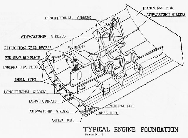 Diagram of a typical engine foundation