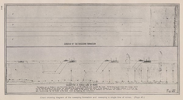 Chart showing diagram of the sweeping formation and sweeping a single line of mines. (Page 45.)