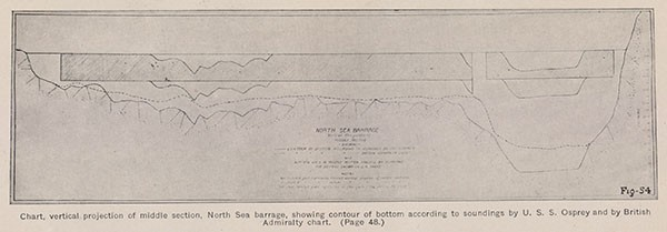 Chart, vertical projection of middle section, North Sea barrage, showing contour of bottom according to soundings by U. S. S. Osprey and by British Admiralty chart. (Page 48.)