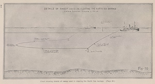 Chart showing details of sweep used in clearing the North Sea barrage. (Page 45.)
