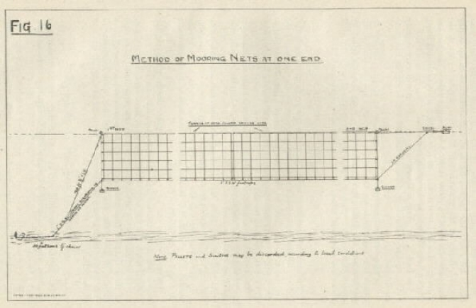 Image of figure 16: Method of mooring nets at one end. (Note. Pellets and sinkers may be discarded according to local conditions.)