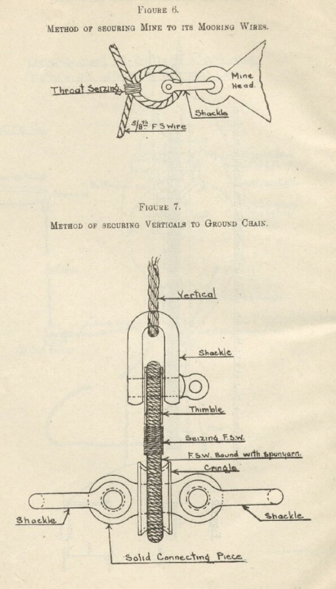 Image of figure 6 & 7:  [6] Method of securing mine to its mooring wires; [7] Method of securing verticals to ground chain.
