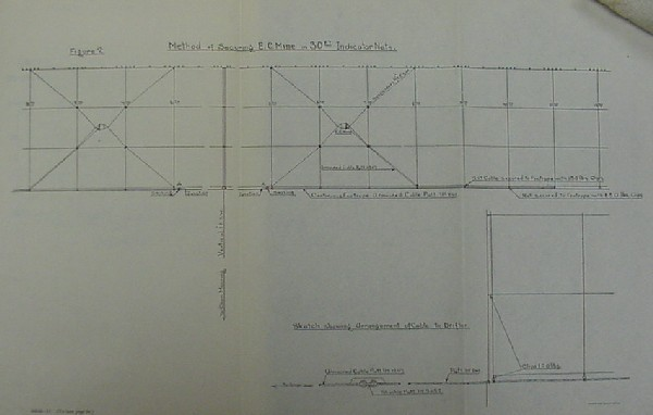 Image of figure 2: Method of securing E.C. mine in 30 ft. indicator nets plus sketch showing arrangement of cable to drifter. [Folded plate inserted between pages 64-65.]