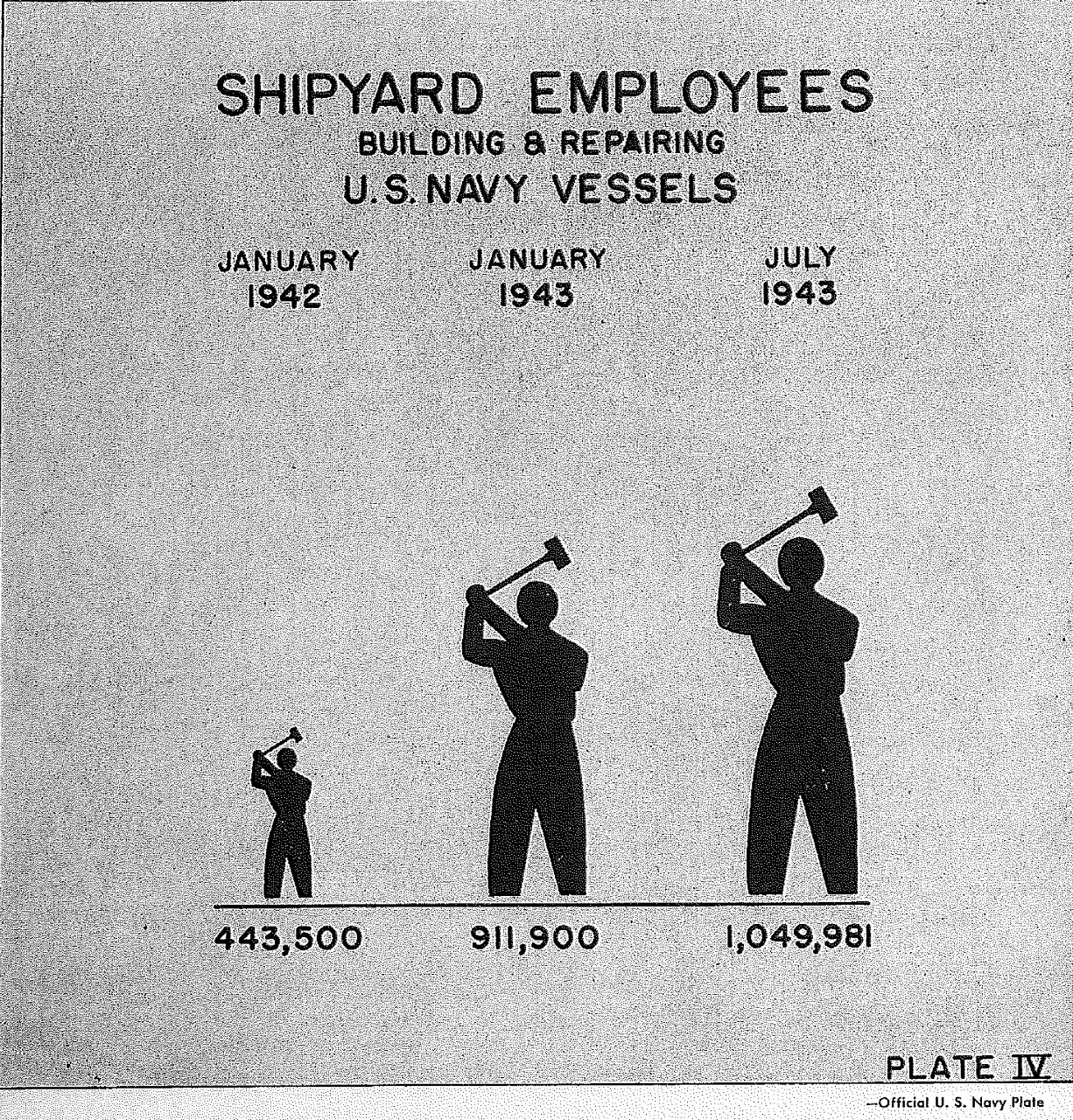 <p>Shipyard Employeed Building &amp; Repairing U.S. Navy Vessels, Plate IV&nbsp;</p>