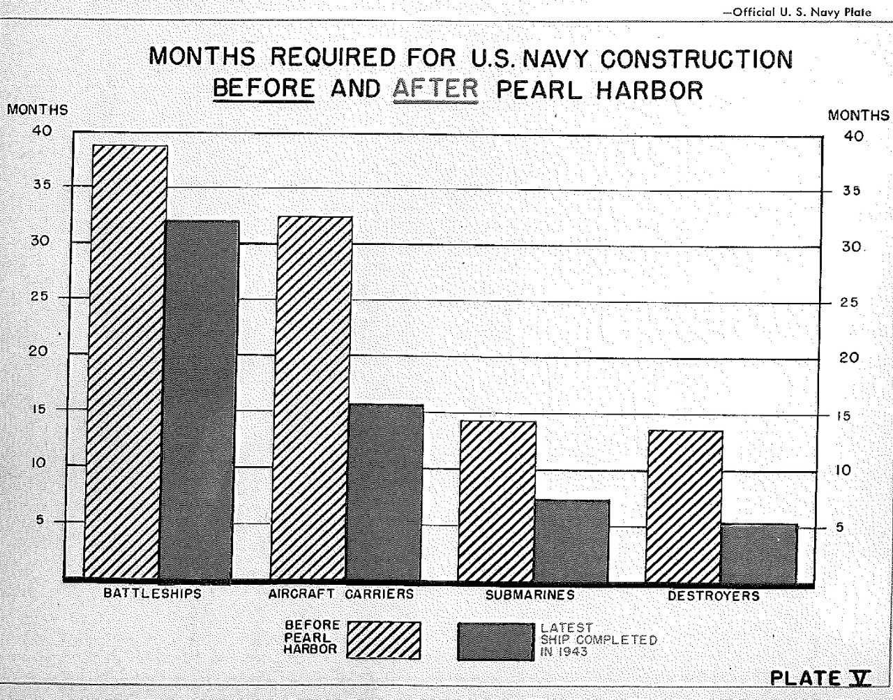 <p>Months required for U.S. Navy construction before and after Pearl Harbor, Plate V&nbsp;</p>
