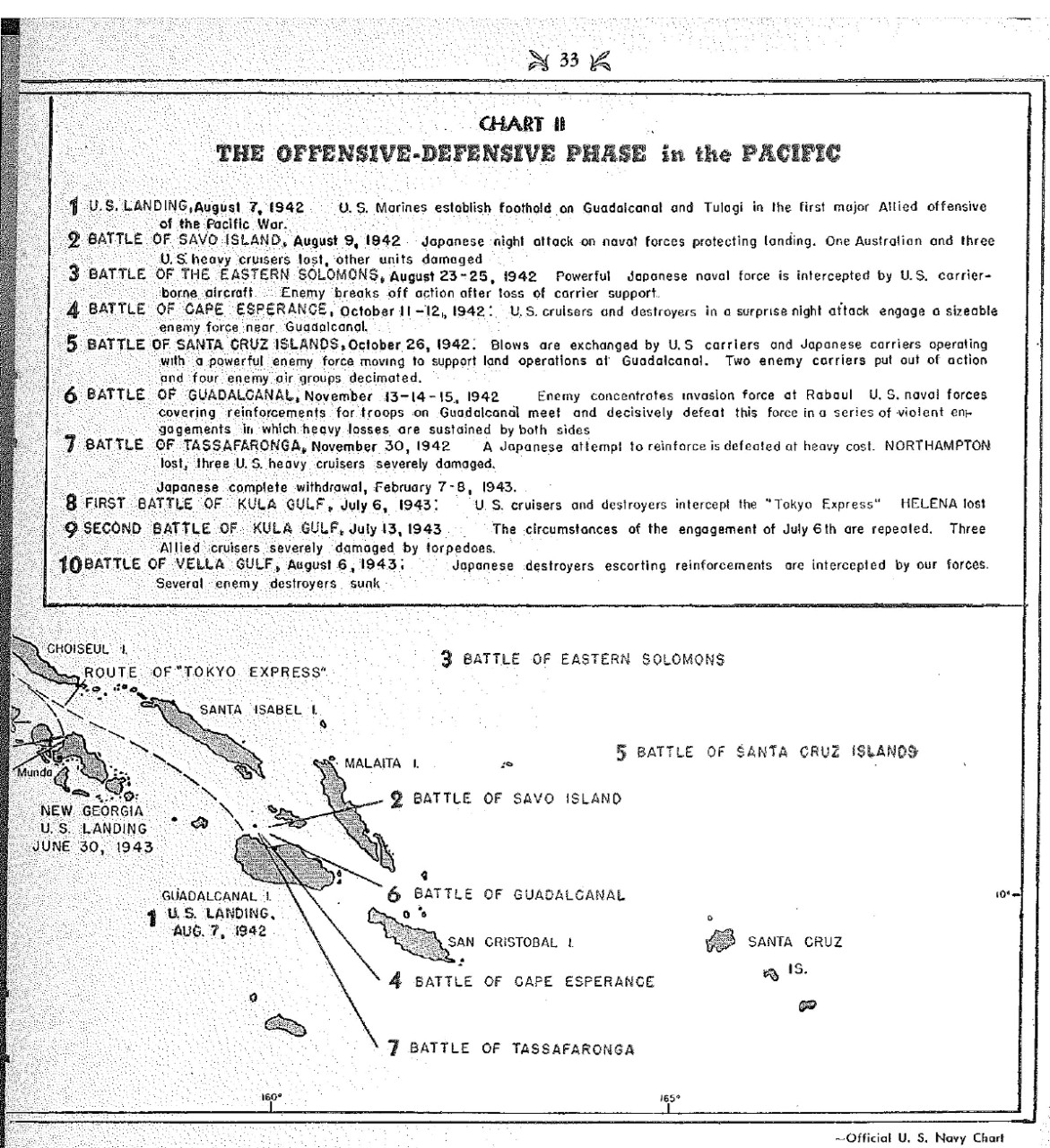 <p>Chart II, The offensive-defensive phase in the Pacific&nbsp;</p>