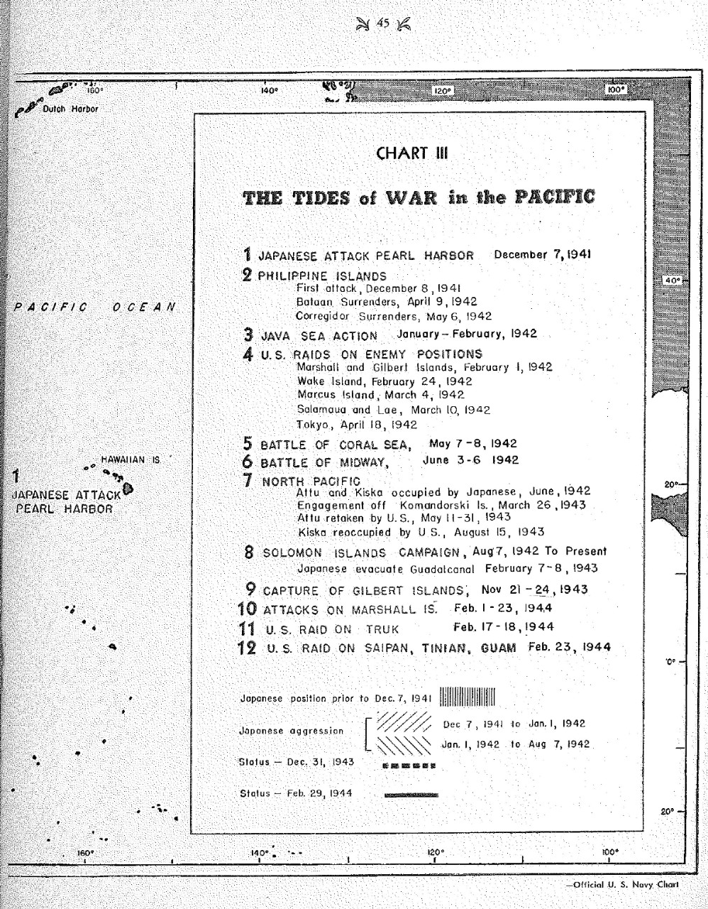 <p>The tides of war in the Pacific, Chart III&nbsp;</p>