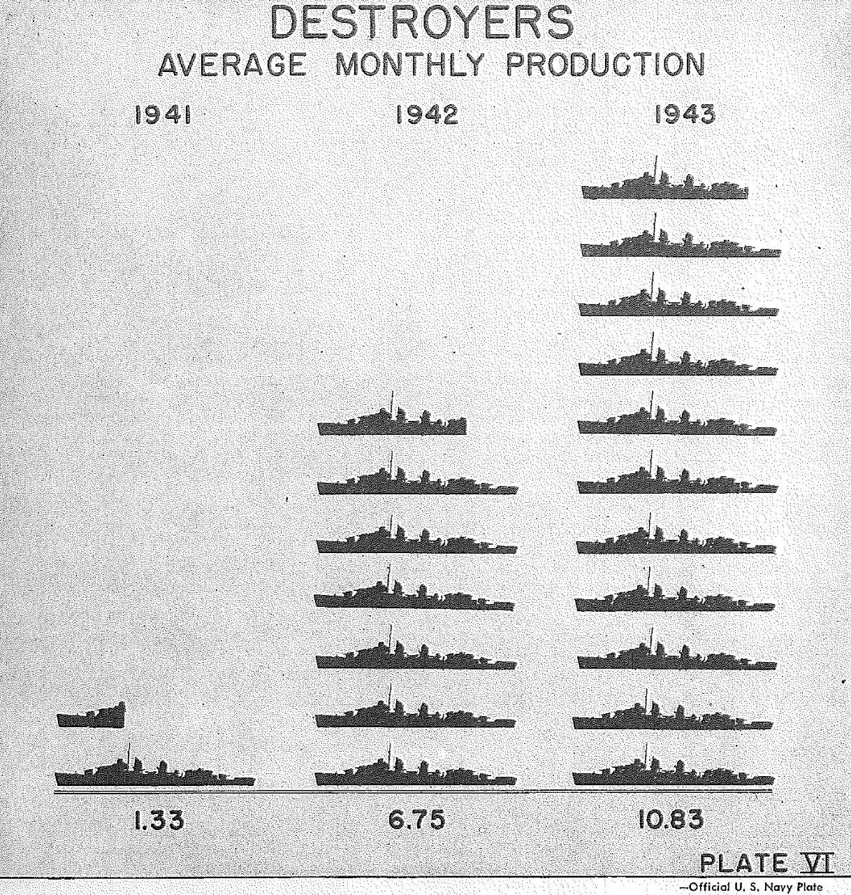 <p>Destroyers average monthly production, Plate VI&nbsp;</p>