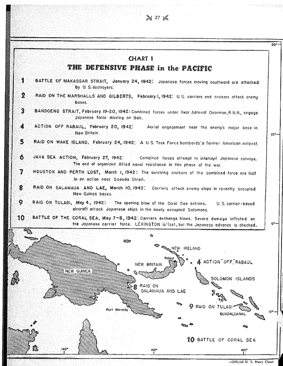 <p>Chart 1, The Defensive Phase in the Pacific&nbsp;</p>