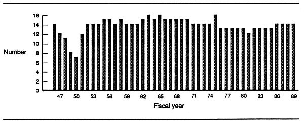 Figure 2. Numbers of attack carriers by fiscal year, 1946-1989