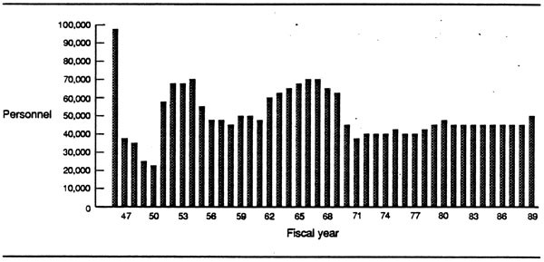 Figure 3. Assault lift capability showing personnel per fiscal year, 1946-1989