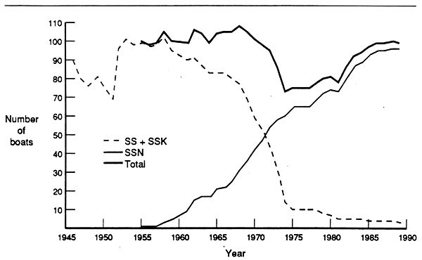 Figure 4. U.S. attack submarine force showing number of boats per year, 1946-1989