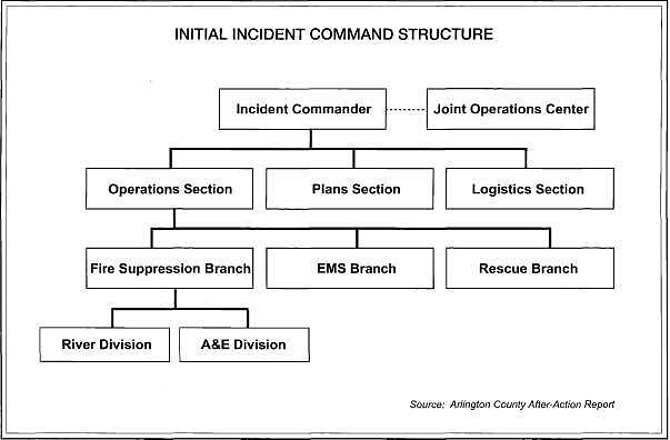 Initial incident command structure.