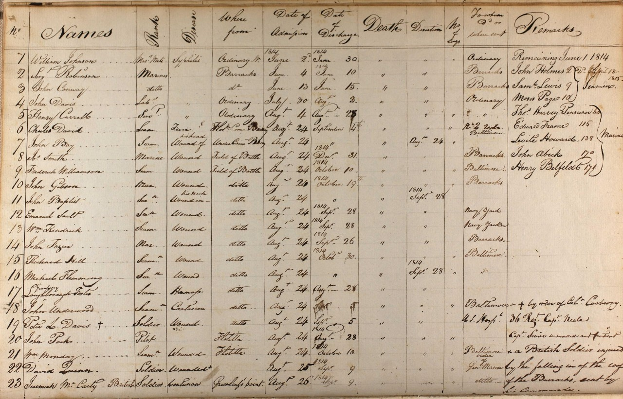 "1814 Register of Patients from the "" Register of Patients Naval Hospitals  1812-1934 Volume 45 entries 1-23"