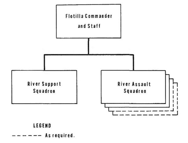 Figure 3-2. Typical river assault flotilla organization.