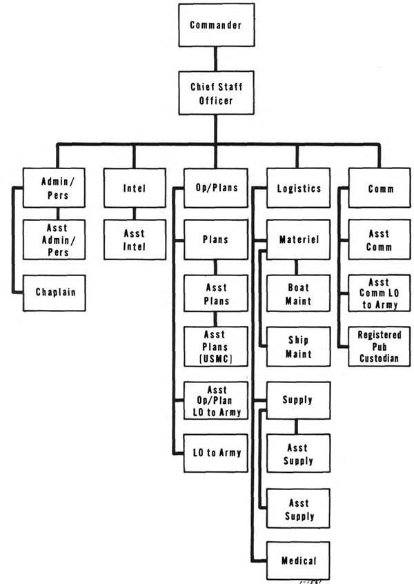 Figure 3-3. Typical organization of river assault flotilla staff.