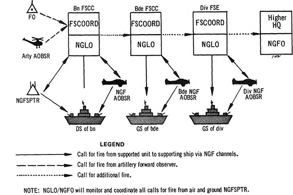 Figure 6-5. Naval gunfire request channels.
