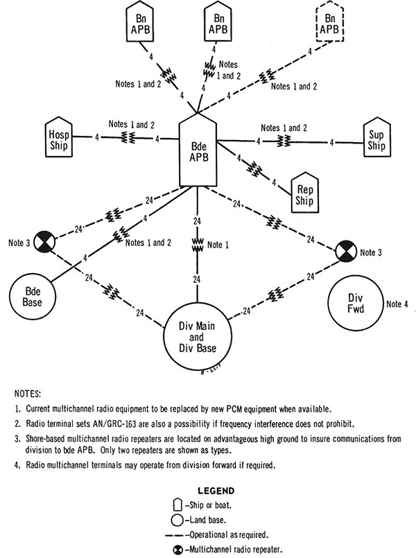 Figure 6-7. Typical radio multichannel networks for a riverine force.