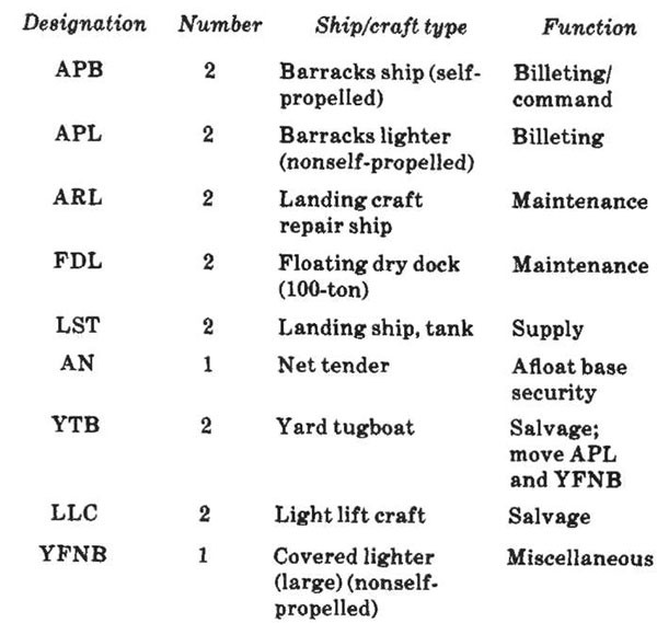 Figure 3-4. Typical composition of a river support squadron.