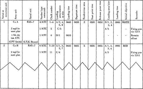 Figure C-11. Example of water movement table (partly completed).