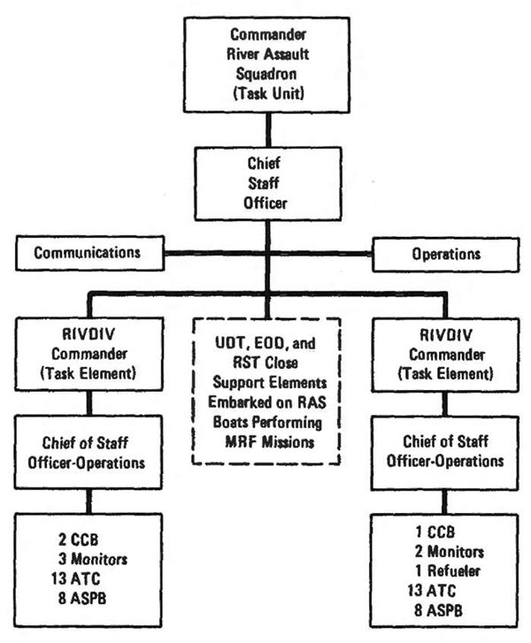 Figure 3-5. River assault squadron organization.