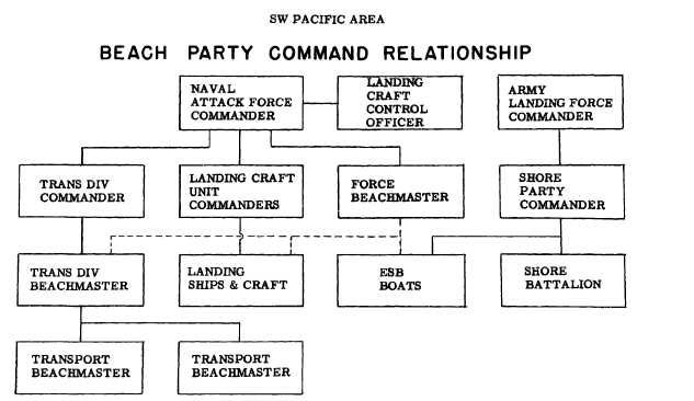 Chart: SW Pacific Area, Beach Party Command Relationship.