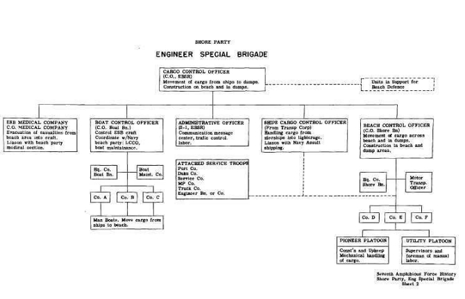 Chart: Shore Party, Engineer Special Brigade.