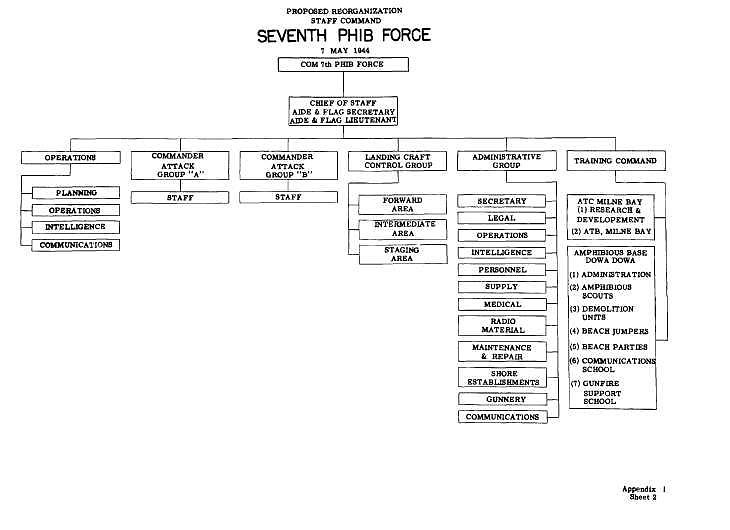 Organizational chart - SEVENTH PHIB FORCE