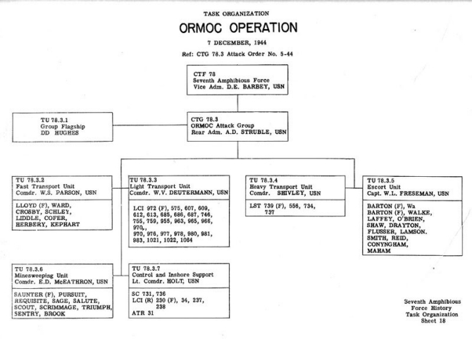 Task Organization Ormoc Operation 7 December 1944 Ref: CTG 78.3 Attack Order No. 5-44.