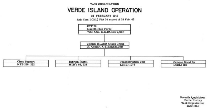 Task Organization  Verde Island Operation 24 February 1945 Ref: Com LCI(L) Flot 24 report of 28 February 1945.