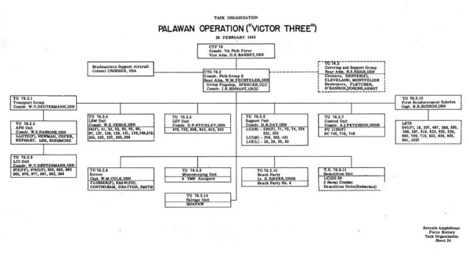 "Task Organization Palawan Operation (""VICTOR THREE"") February 1945."
