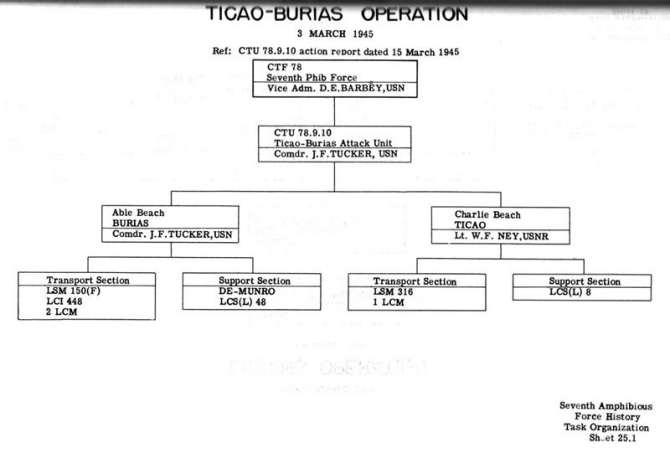 Task Organization Lubang Operation 1 March 1945.