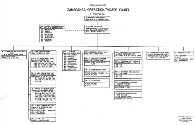 "Task Organization Zamboanga Operation (""VICTOR FOUR"") 10 - 18 March 1945."