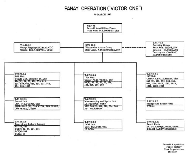 "Task Organization Panay Operation (""VICTOR ONE"") 18 March 1945."