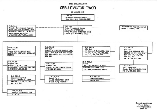 "Task Organization Cebu (""VICTOR TWO"") 26 March 1945."