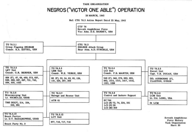 "Task Organization Negros Operation (""VICTOR ABLE ONE"") 29 March 1945 Ref: CTG 78.3 Action Report dated 25 May 1945."