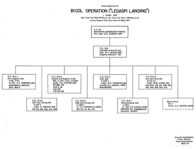 "Task Organization Bicol Operation (""Legaspi Landing"") 1 April 1945 Ref: Com 7th Phib OpPlan 8-45, Com LCI Flot 7 OpPlan 3-45 CTG 78.4 Action Report dated 12 May 1945."